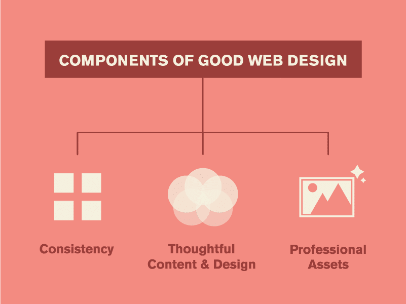 good web design components