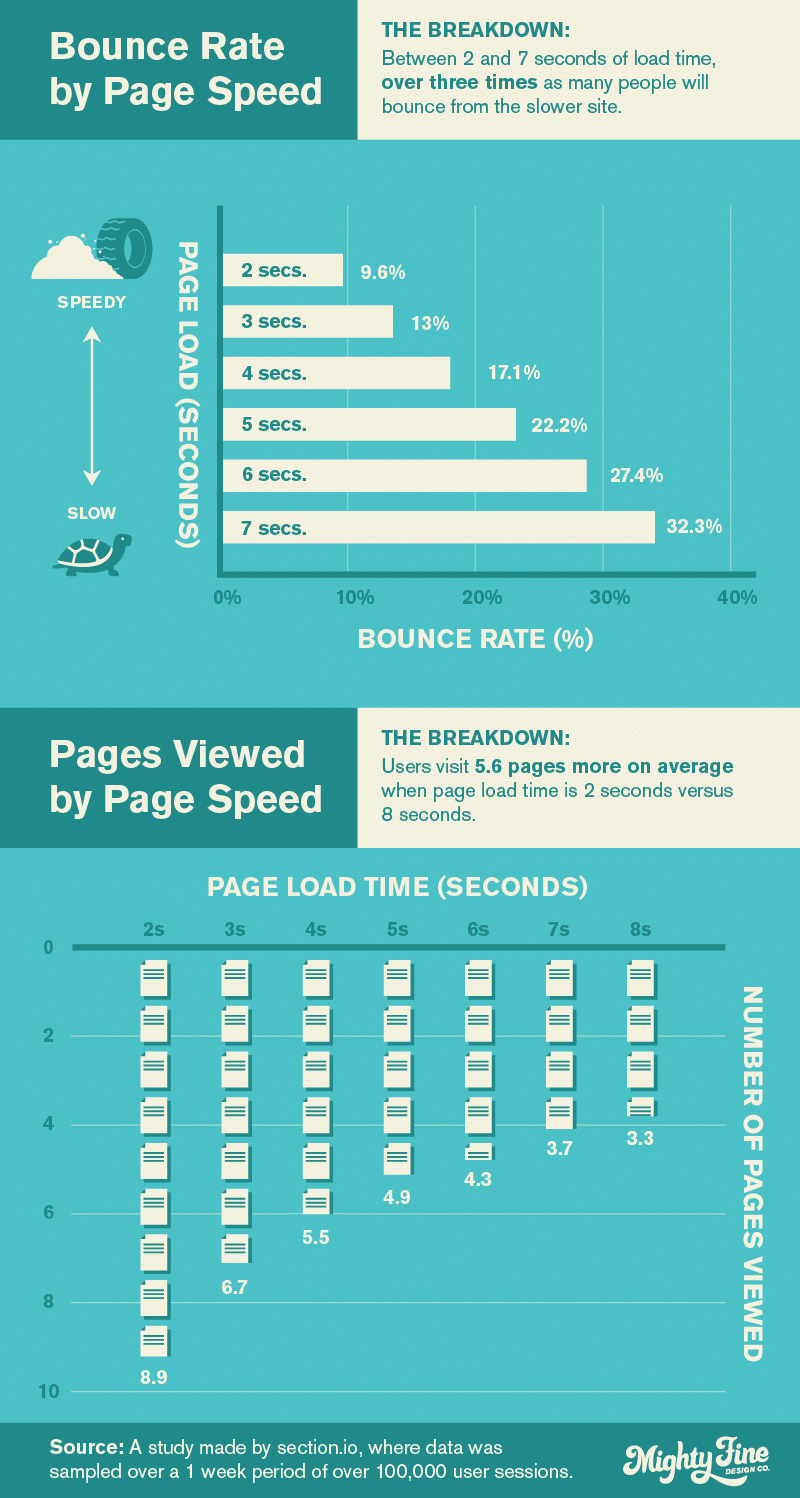 How Page Speed Affects User Bounce Rate and Pages Viewed