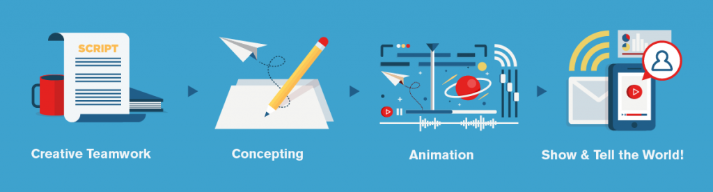 the motion graphic design process takes a few steps and a dedicated, professional team